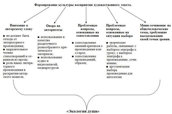 представленной схемы такие